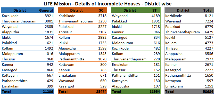 incomplete-houses-table-district-wise.png