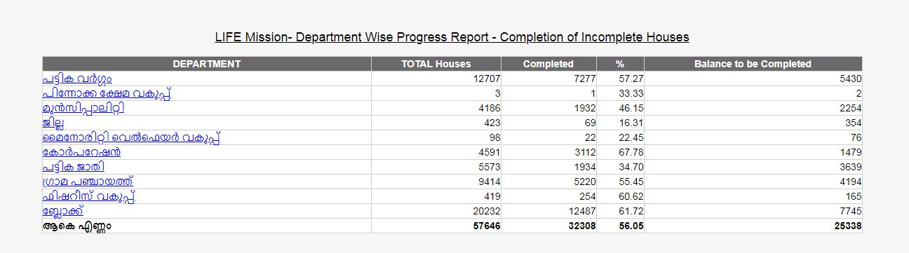 Department Wise Progress Report-10_05_2018.JPG